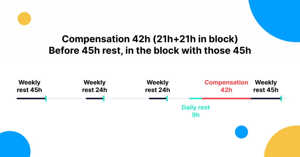 Compensation of two consecutive weekly rests according to the Mobility Package regulation