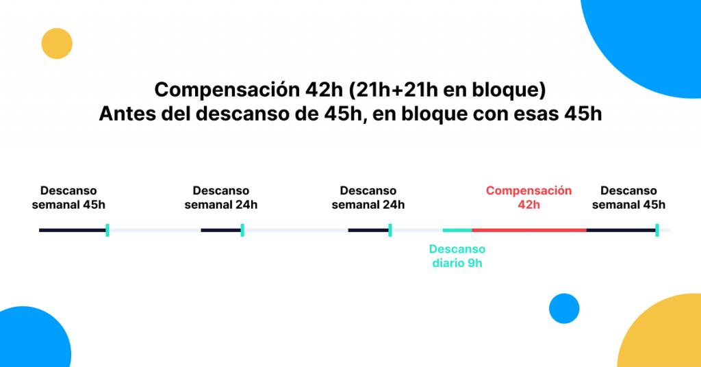 Compensación de dos descansos semanales reducidos consecutivos