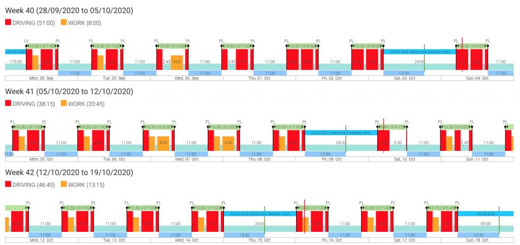 Tachogram gráfico de actividad
