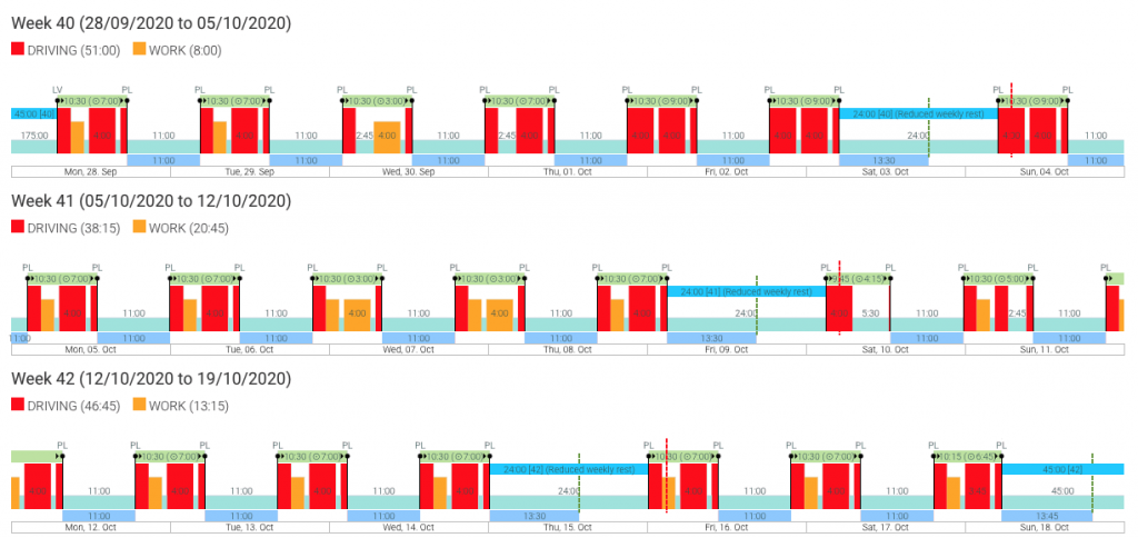 Activity graph in the Tachogram system showing drive and rest times